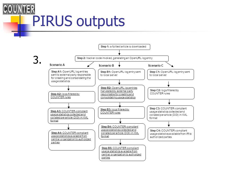 PIRUS outputs 4.