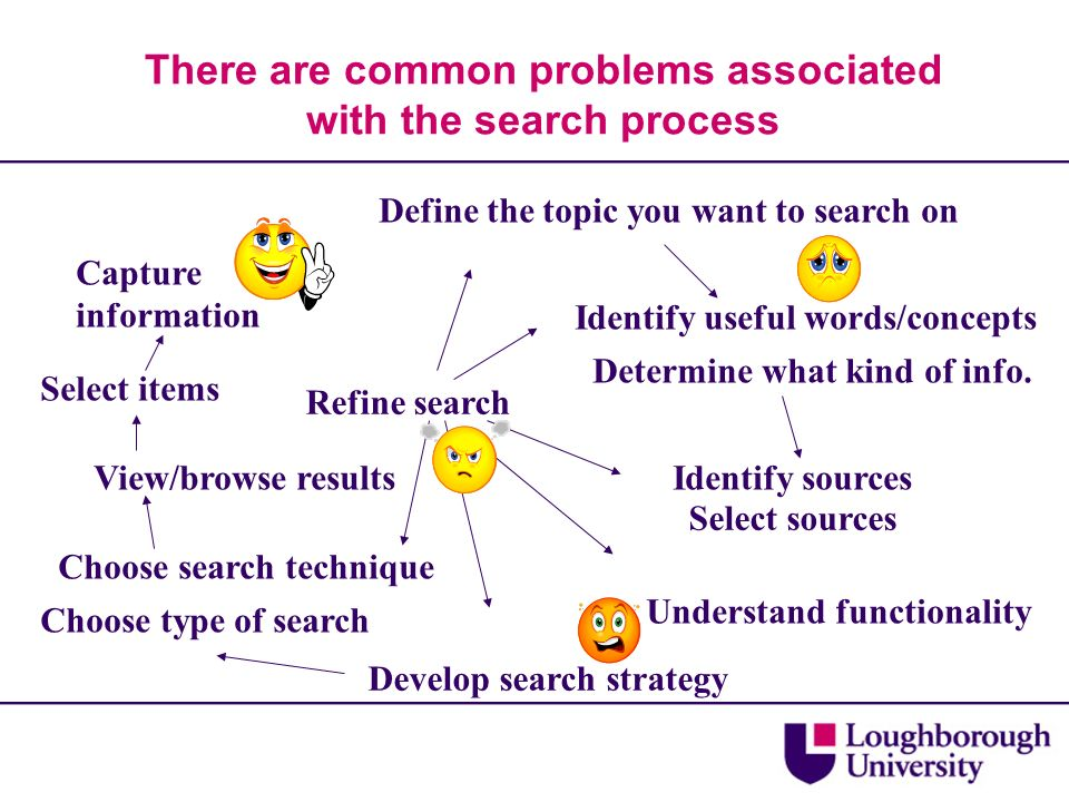 There are common problems associated with the search process Define the topic you want to search on Identify useful words/concepts Determine what kind of info.