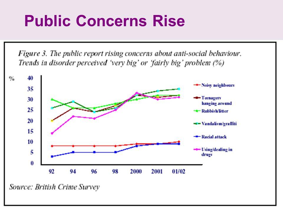 Public Concerns Rise