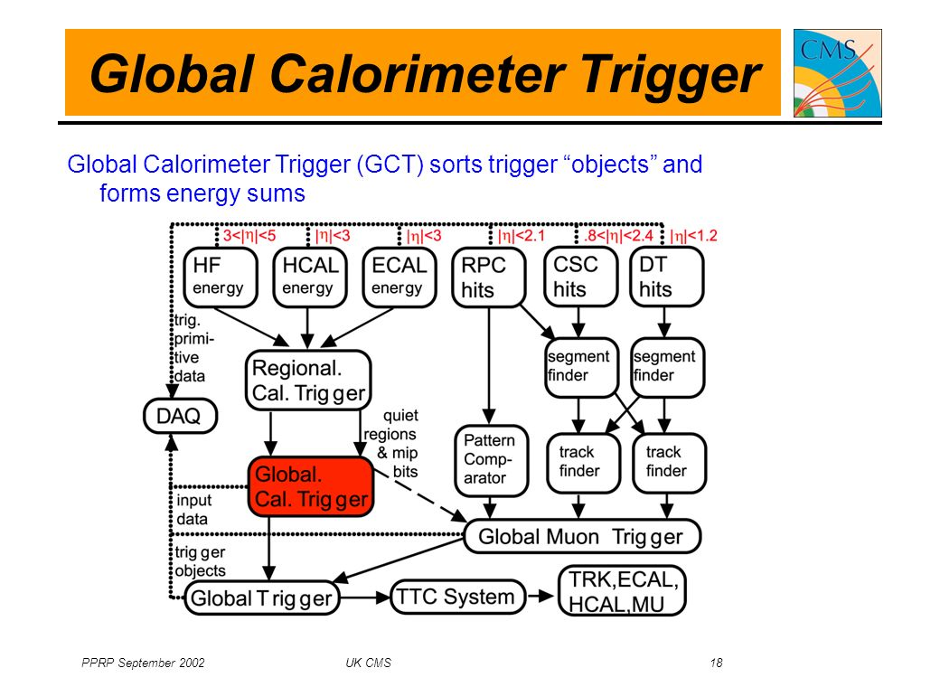 PPRP September 2002 UK CMS 18 Global Calorimeter Trigger Global Calorimeter Trigger (GCT) sorts trigger objects and forms energy sums