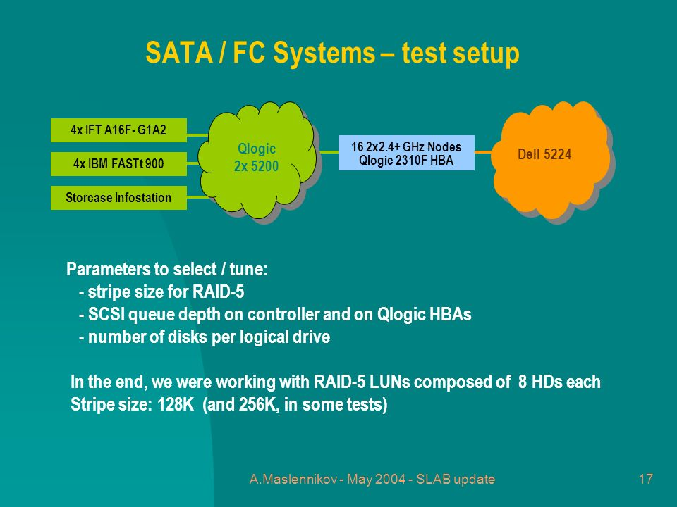 A.Maslennikov - May 2004 - SLAB update17 SATA / FC Systems – test setup Parameters to select / tune: - stripe size for RAID-5 - SCSI queue depth on controller and on Qlogic HBAs - number of disks per logical drive In the end, we were working with RAID-5 LUNs composed of 8 HDs each Stripe size: 128K (and 256K, in some tests) 4x IFT A16F- G1A2 4x IBM FASTt 900 Storcase Infostation Qlogic 2x 5200 16 2x2.4+ GHz Nodes Qlogic 2310F HBA Dell 5224
