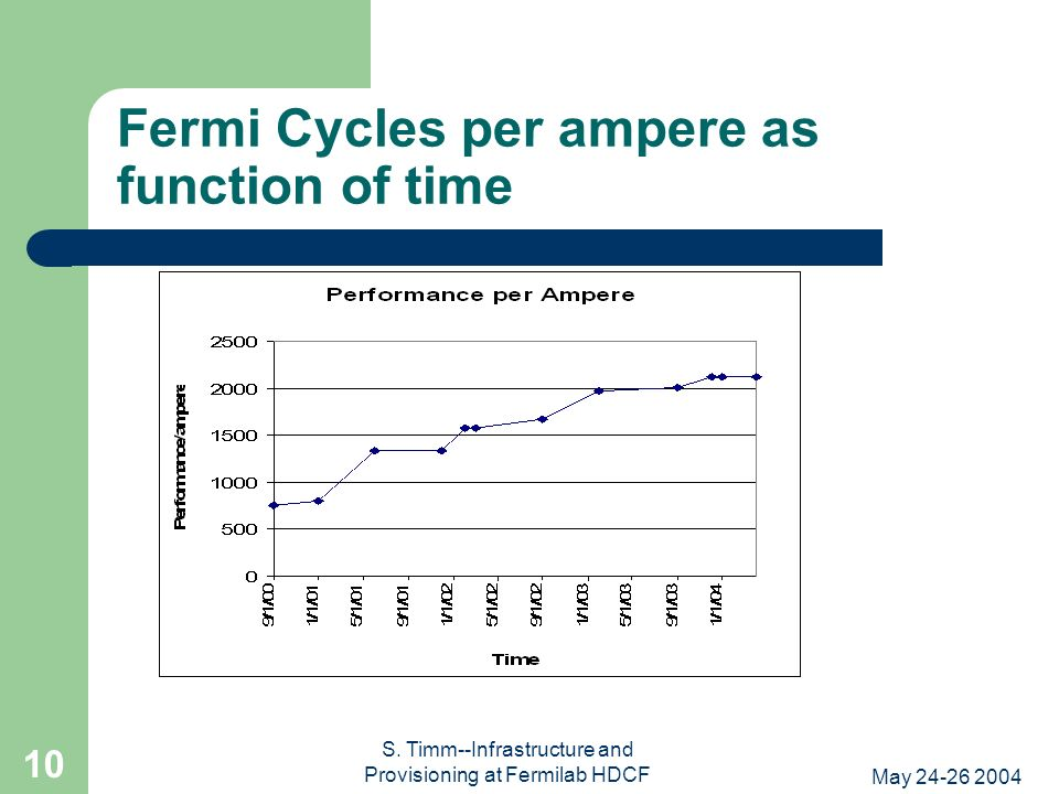 May 24-26 2004 S. Timm--Infrastructure and Provisioning at Fermilab HDCF 10 Fermi Cycles per ampere as function of time