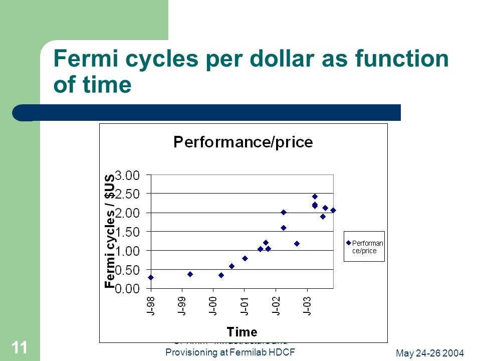 May 24-26 2004 S. Timm--Infrastructure and Provisioning at Fermilab HDCF 11 Fermi cycles per dollar as function of time