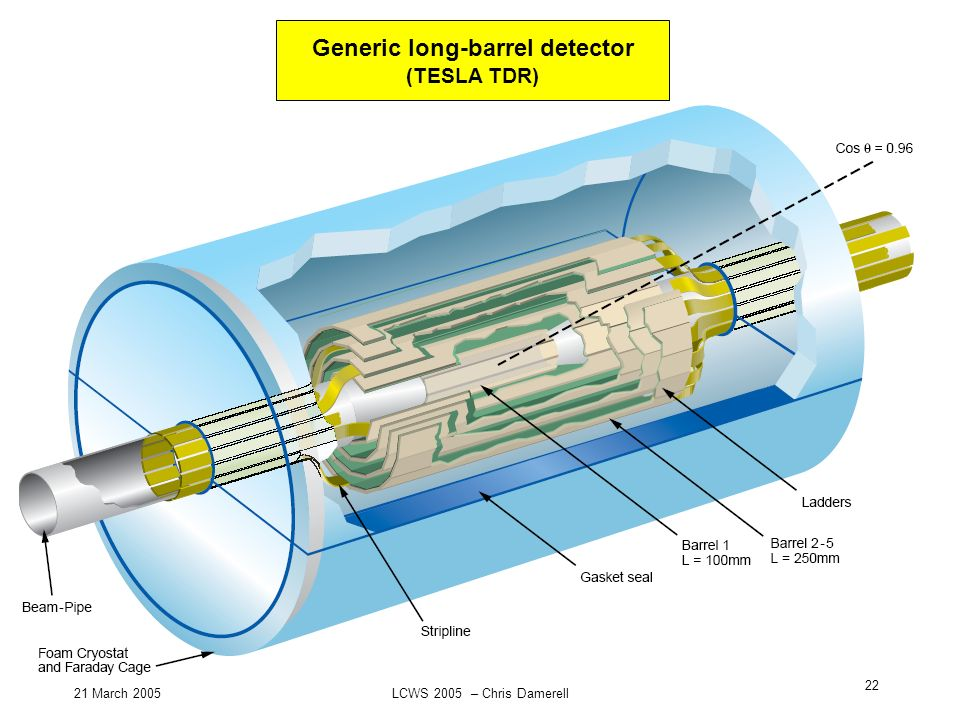 21 March 2005LCWS 2005 – Chris Damerell 22 Generic long-barrel detector (TESLA TDR)