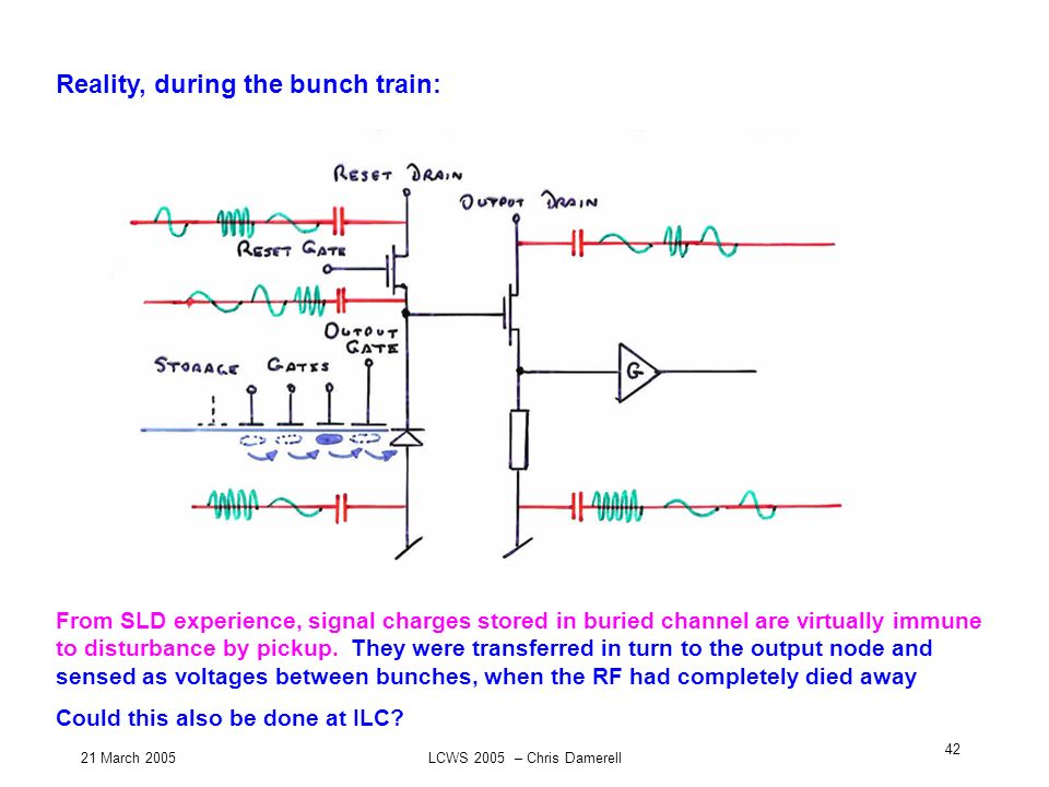 21 March 2005LCWS 2005 – Chris Damerell 42 Reality, during the bunch train: From SLD experience, signal charges stored in buried channel are virtually