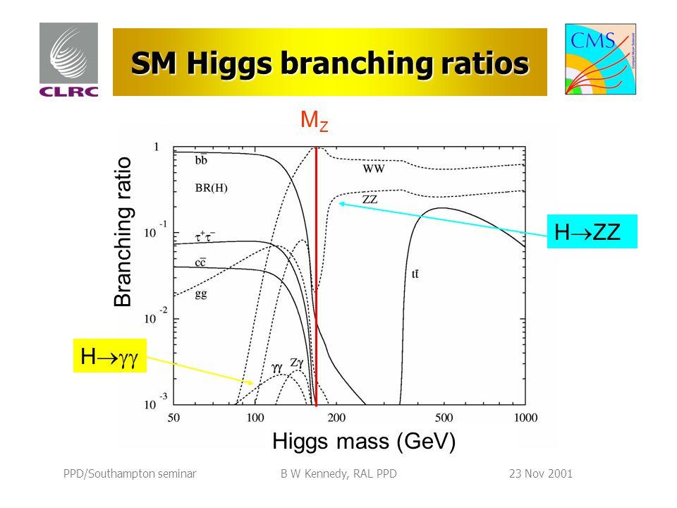 PPD/Southampton seminarB W Kennedy, RAL PPD23 Nov 2001 SM Higgs branching ratios MZMZ Higgs mass (GeV) Branching ratio H H ZZ