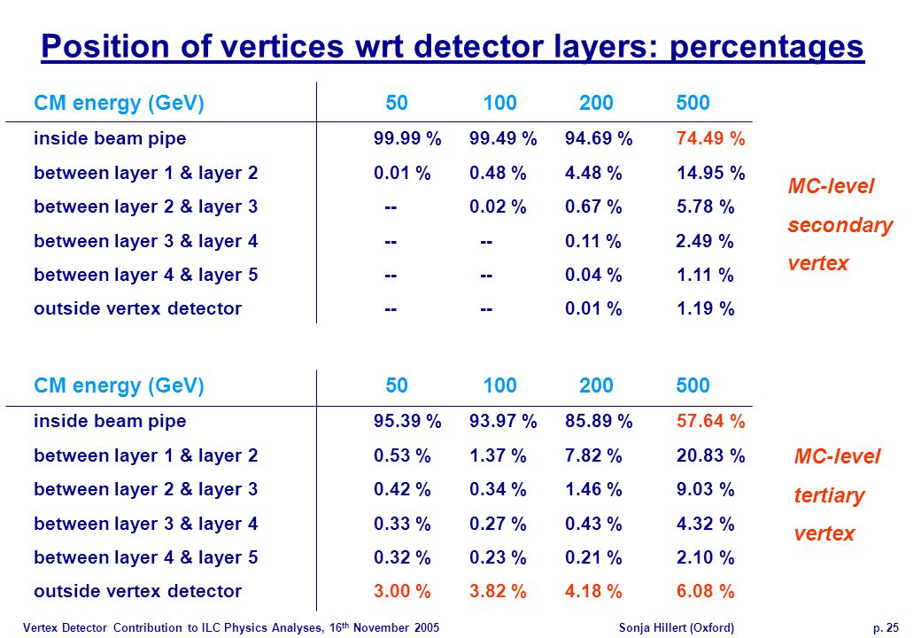 Vertex Detector Contribution to ILC Physics Analyses, 16 th November 2005Sonja Hillert (Oxford)p.