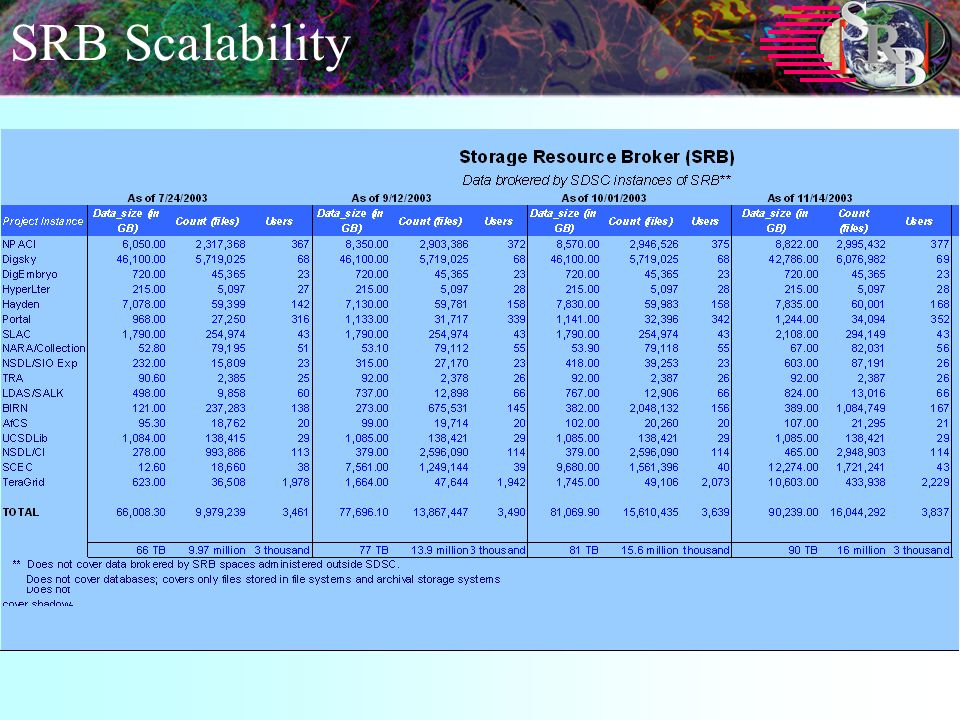SRB Scalability
