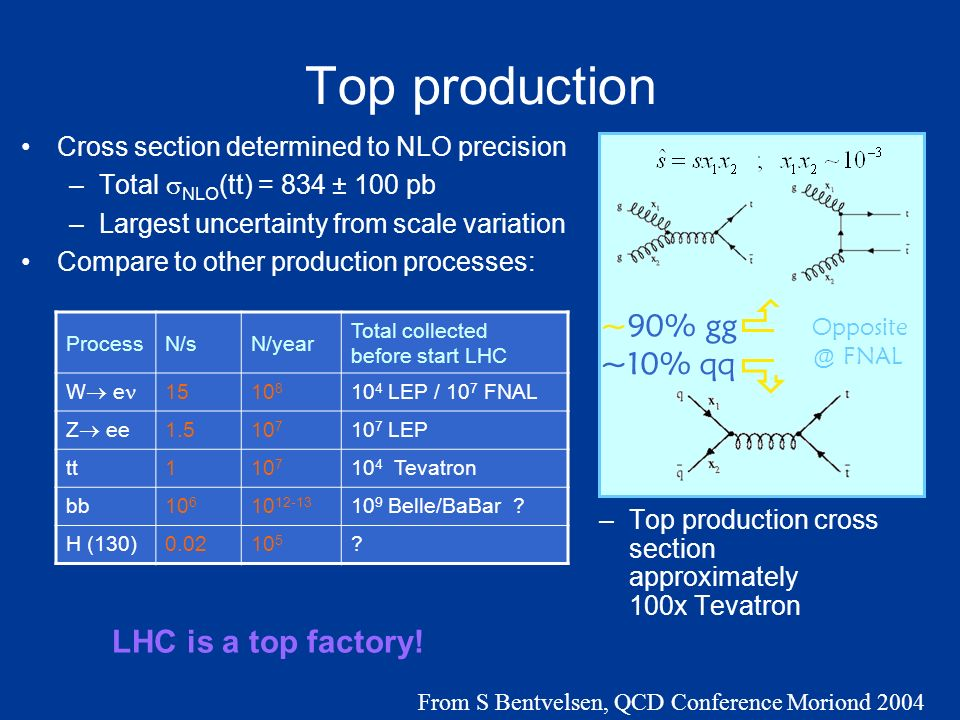 Top production Cross section determined to NLO precision –Total NLO (tt) = 834 ± 100 pb –Largest uncertainty from scale variation Compare to other production processes: –Top production cross section approximately 100x Tevatron Opposite @ FNAL ~90% gg ~10% qq ProcessN/sN/year Total collected before start LHC W e 1510 8 10 4 LEP / 10 7 FNAL Z ee 1.510 7 10 7 LEP tt110 7 10 4 Tevatron bb10 6 10 12-13 10 9 Belle/BaBar .