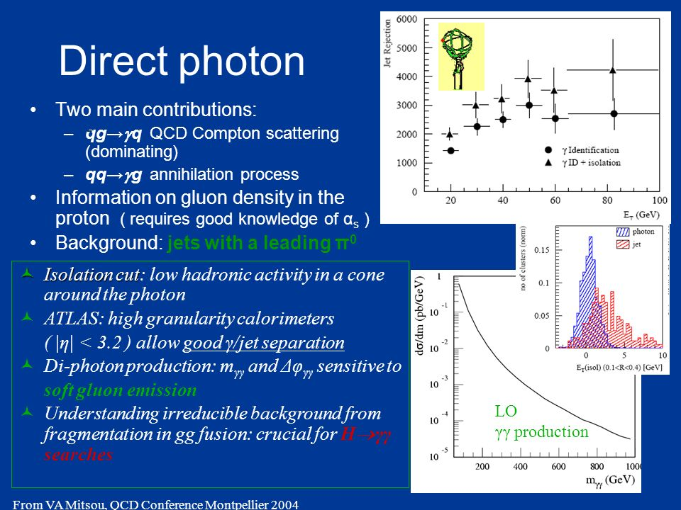 Direct photon Two main contributions: –qg q QCD Compton scattering (dominating) –qq g annihilation process Information on gluon density in the proton ( requires good knowledge of α s ) Background: jets with a leading π 0 Isolation cut Isolation cut: low hadronic activity in a cone around the photon ATLAS: high granularity calorimeters ( |η| < 3.2 ) allow good γ/jet separation Di-photon production: m γγ and Δφ γγ sensitive to soft gluon emission Understanding irreducible background from fragmentation in gg fusion: crucial for H γγ searches - From VA Mitsou, QCD Conference Montpellier 2004 LO γγ production