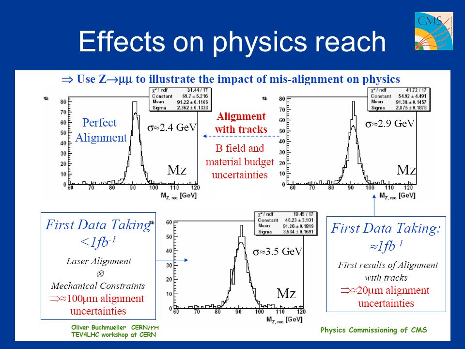 Effects on physics reach