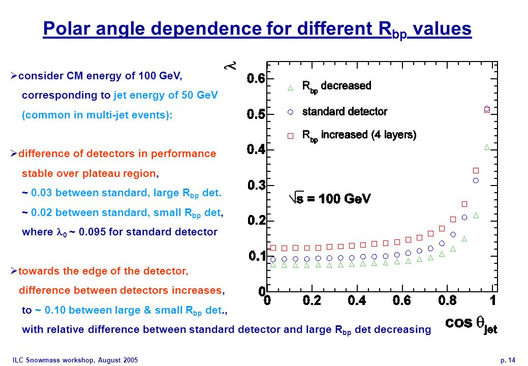 ILC Snowmass workshop, August 2005 p. 14 Polar angle dependence for different R bp values consider CM energy of 100 GeV, corresponding to jet energy o