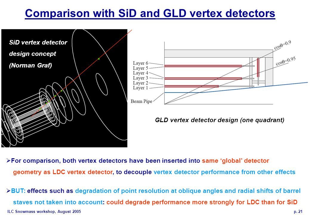 ILC Snowmass workshop, August 2005 p. 21 Comparison with SiD and GLD vertex detectors For comparison, both vertex detectors have been inserted into sa
