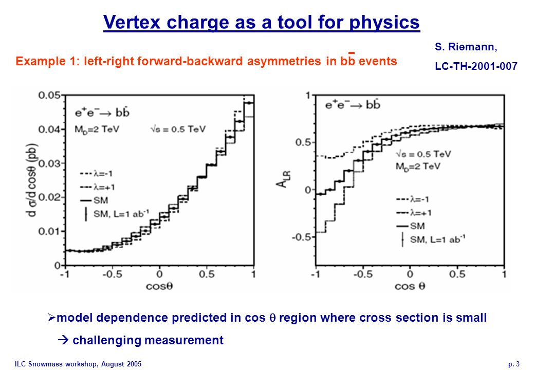 ILC Snowmass workshop, August 2005 p. 3 Vertex charge as a tool for physics S. Riemann, LC-TH-2001-007 model dependence predicted in cos region where