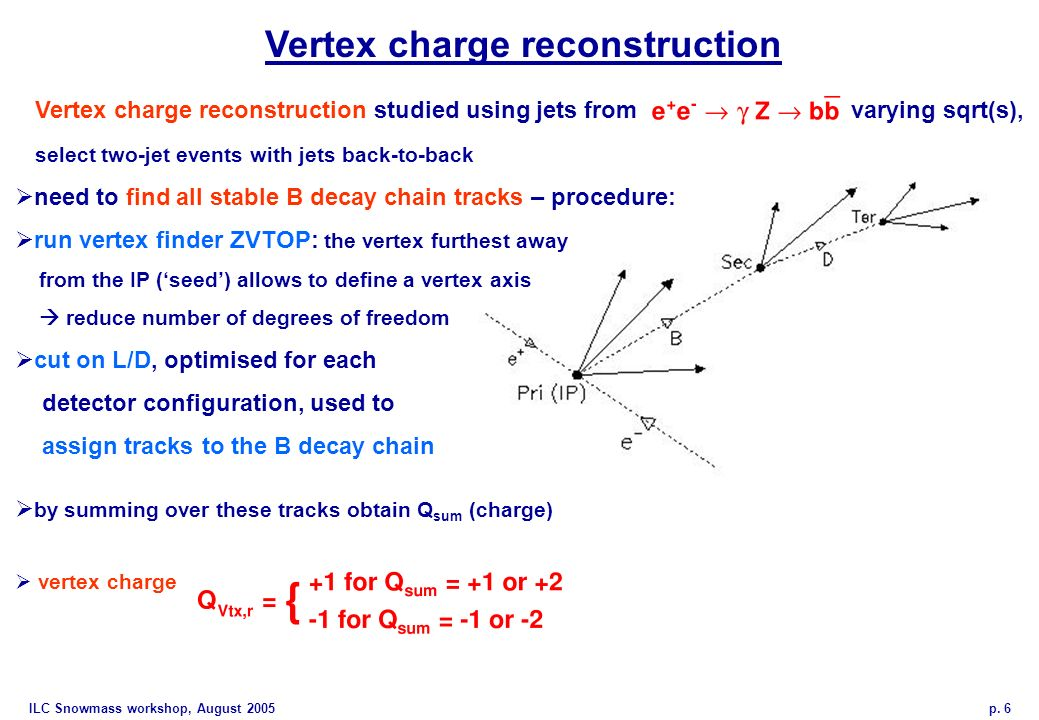 ILC Snowmass workshop, August 2005 p. 6 Vertex charge reconstruction Vertex charge reconstruction studied using jets from varying sqrt(s), select two-