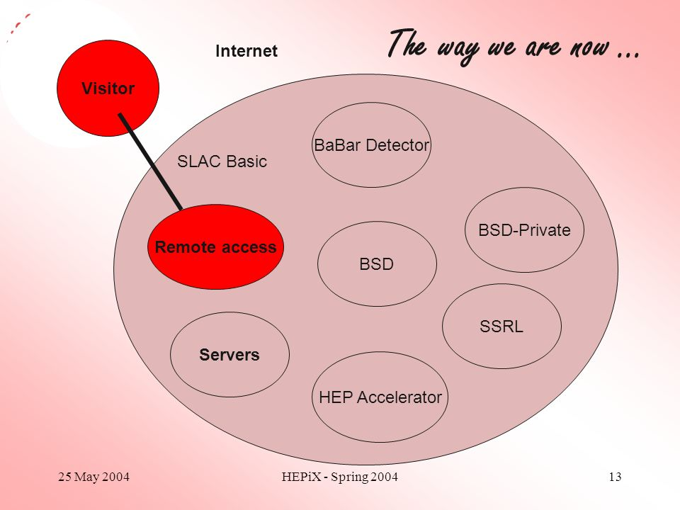25 May 2004HEPiX - Spring 200413 Visitor BaBar Detector Remote access HEP Accelerator SSRL SLAC Basic Internet Servers The way we are now … BSD BSD-Pr