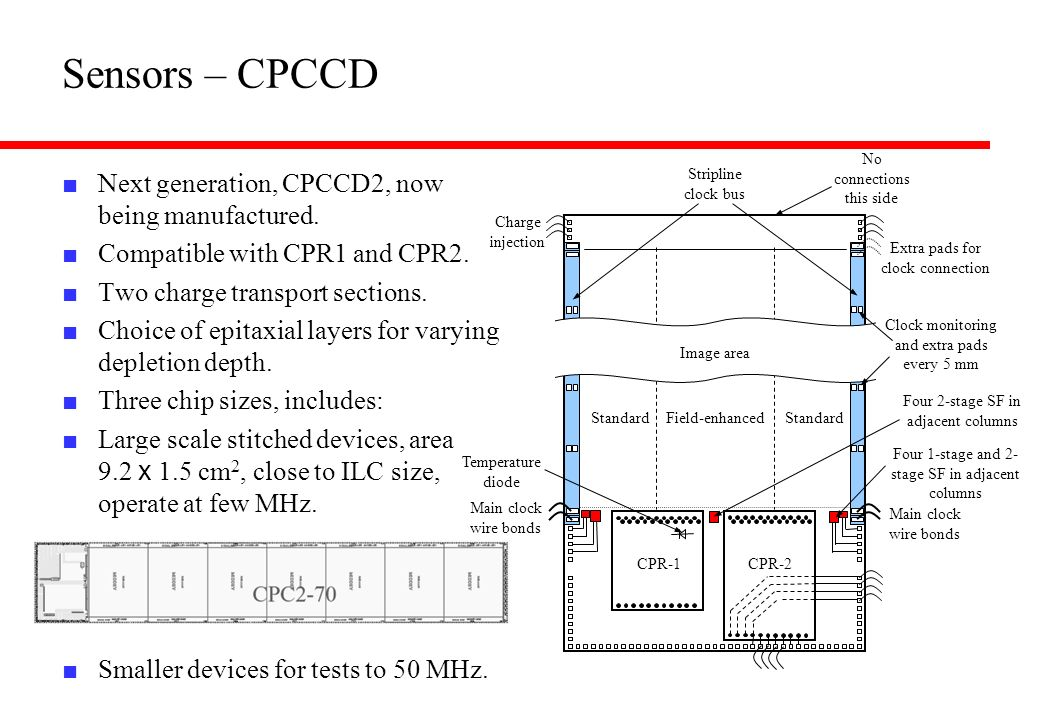 Sensors – CPCCD Next generation, CPCCD2, now being manufactured. Compatible with CPR1 and CPR2. Two charge transport sections. Choice of epitaxial lay