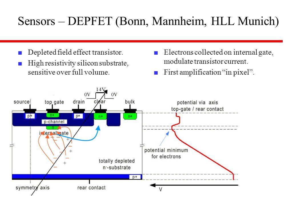14V Sensors – DEPFET (Bonn, Mannheim, HLL Munich) Depleted field effect transistor. High resistivity silicon substrate, sensitive over full volume. El