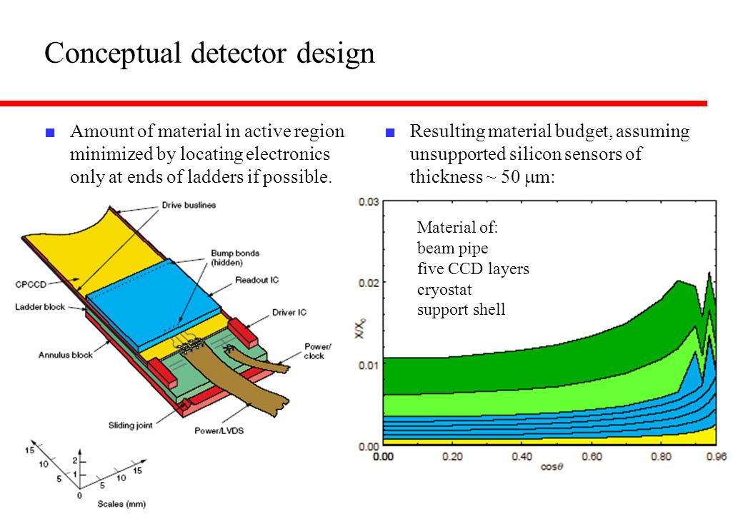 Conceptual detector design Amount of material in active region minimized by locating electronics only at ends of ladders if possible. Resulting materi