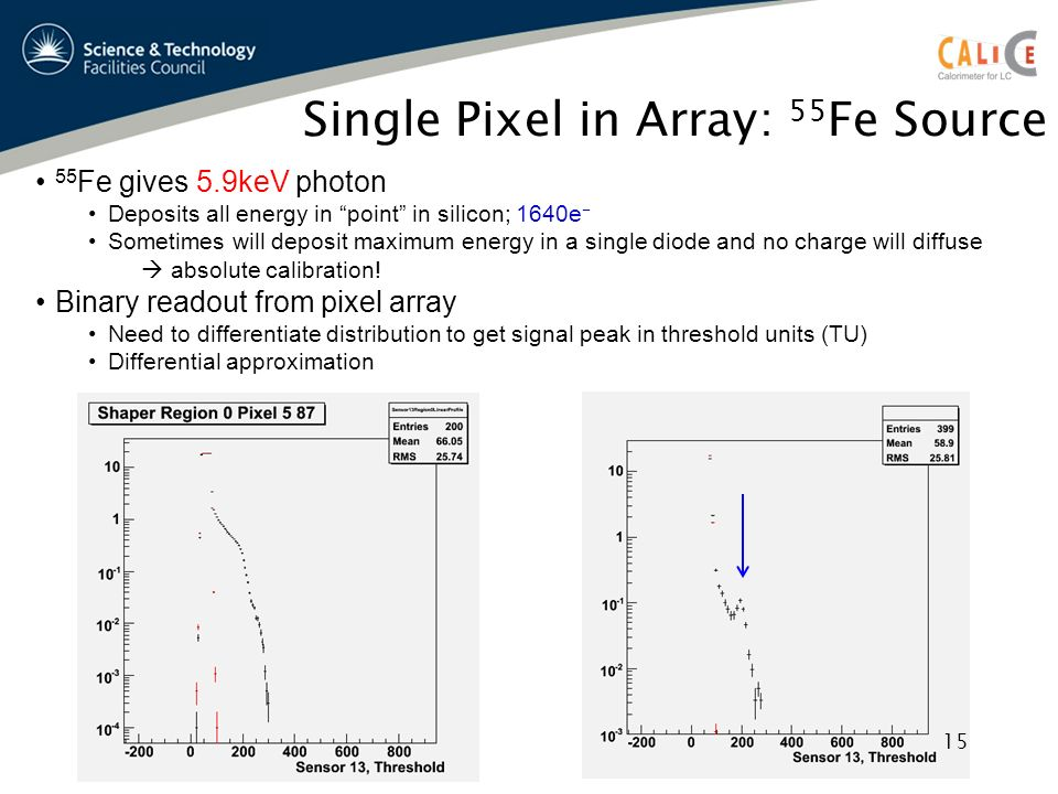 Single Pixel in Array: 55 Fe Source 55 Fe gives 5.9keV photon Deposits all energy in point in silicon; 1640e Sometimes will deposit maximum energy in a single diode and no charge will diffuse absolute calibration.
