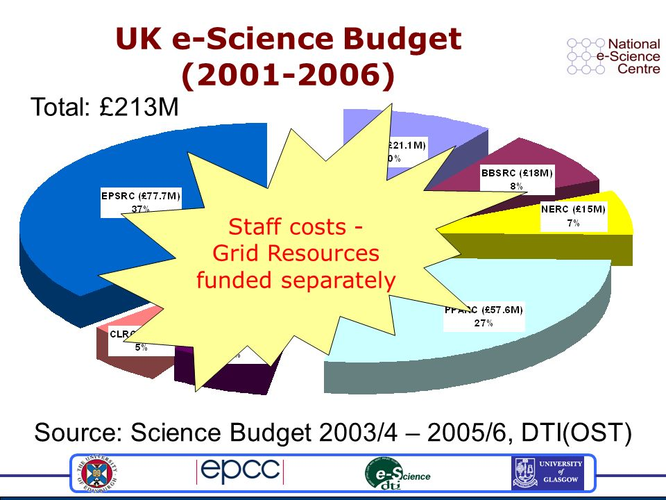 Staff costs - Grid Resources funded separately UK e-Science Budget (2001-2006) Source: Science Budget 2003/4 – 2005/6, DTI(OST) Total: £213M