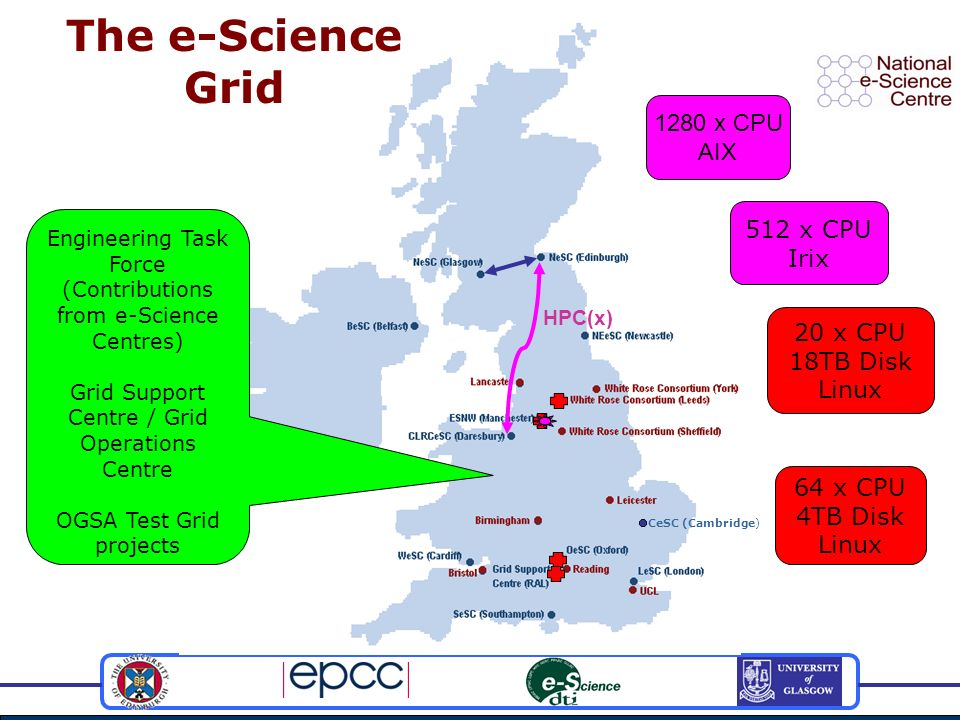 CeSC (Cambridge) The e-Science Grid Engineering Task Force (Contributions from e-Science Centres) Grid Support Centre / Grid Operations Centre OGSA Test Grid projects HPC(x) 1280 x CPU AIX 64 x CPU 4TB Disk Linux 20 x CPU 18TB Disk Linux 512 x CPU Irix