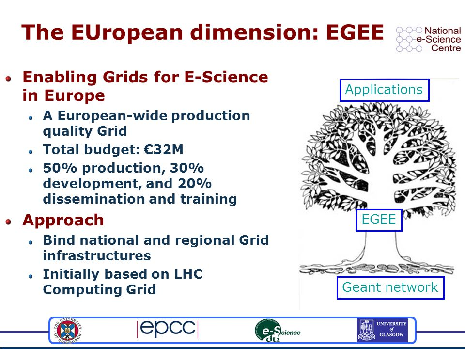The EUropean dimension: EGEE EGEE Applications Geant network Enabling Grids for E-Science in Europe A European-wide production quality Grid Total budget: 32M 50% production, 30% development, and 20% dissemination and training Approach Bind national and regional Grid infrastructures Initially based on LHC Computing Grid
