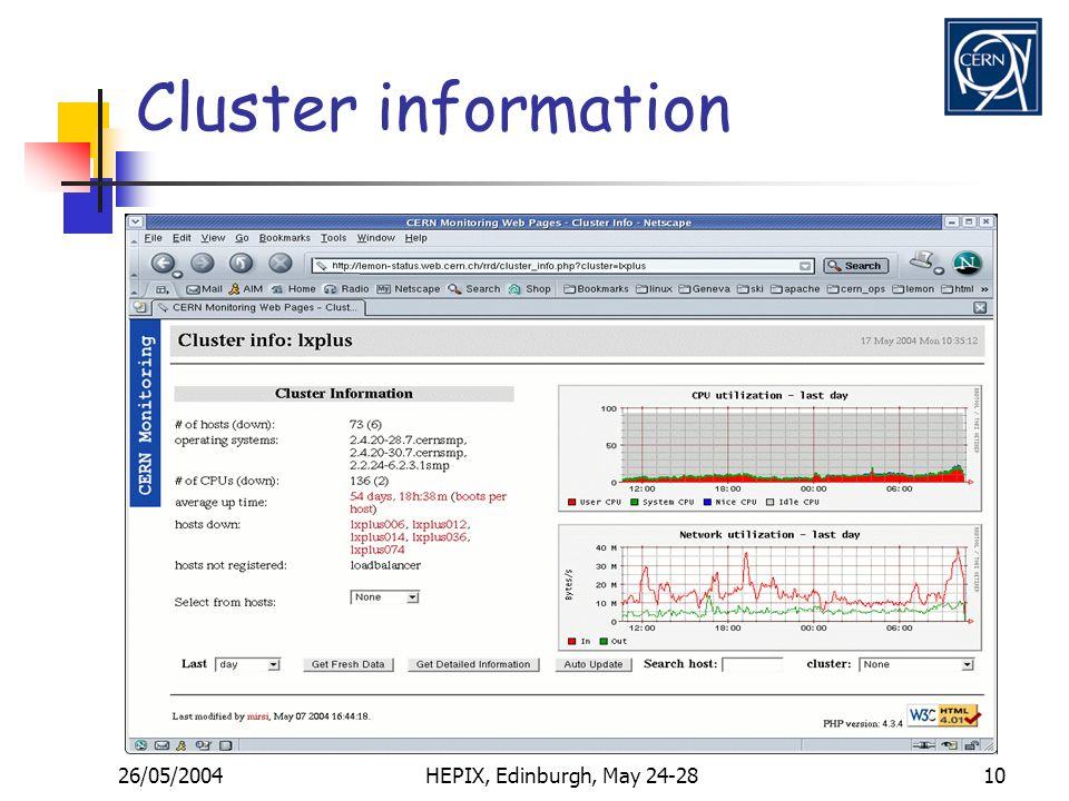 26/05/2004HEPIX, Edinburgh, May 24-2810 Cluster information