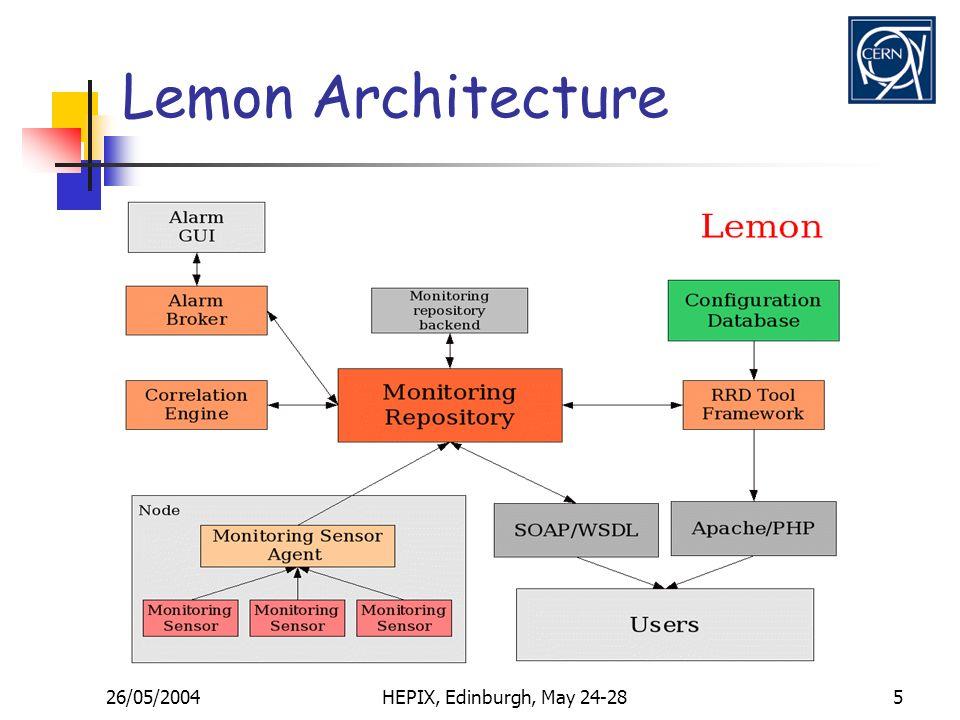 26/05/2004HEPIX, Edinburgh, May 24-285 Lemon Architecture