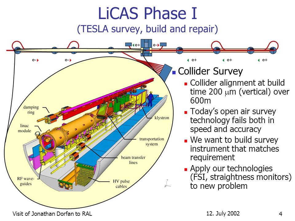 12. July 2002 Visit of Jonathan Dorfan to RAL 4 LiCAS Phase I (TESLA survey, build and repair) Collider Survey Collider alignment at build time 200 m