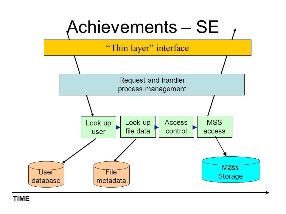 Achievements – SE TIME Look up user User database File metadata Request and handler process management Look up file data Access control MSS access Thin layer interface Mass Storage