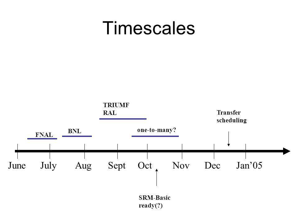 Timescales JuneJulyAugSeptOctNovDecJan05 Transfer scheduling FNAL BNL TRIUMF RAL SRM-Basic ready( ) one-to-many