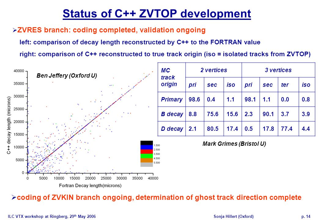 ILC VTX workshop at Ringberg, 29 th May 2006Sonja Hillert (Oxford)p. 14 Status of C++ ZVTOP development ZVRES branch: coding completed, validation ong