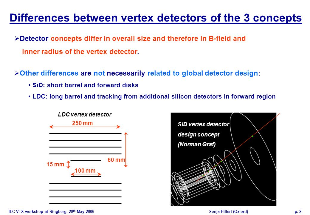 ILC VTX workshop at Ringberg, 29 th May 2006Sonja Hillert (Oxford)p. 2 Detector concepts differ in overall size and therefore in B-field and inner rad