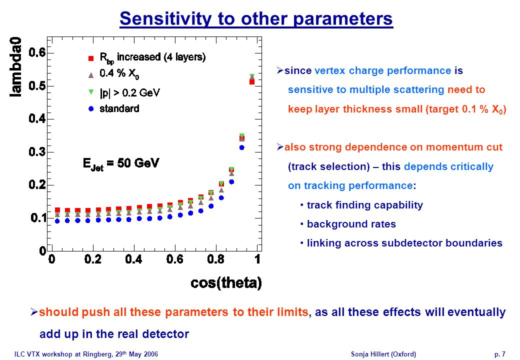 ILC VTX workshop at Ringberg, 29 th May 2006Sonja Hillert (Oxford)p. 7 Sensitivity to other parameters since vertex charge performance is sensitive to