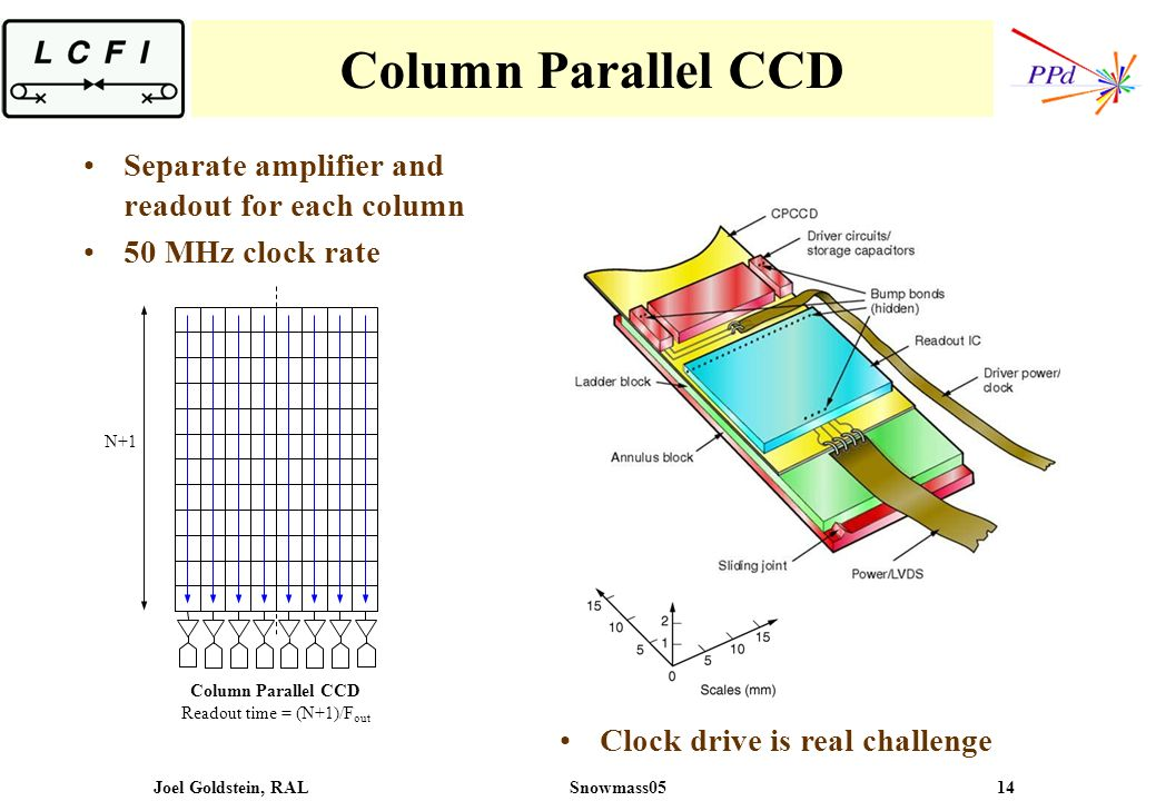 Joel Goldstein, RALSnowmass05 14 Column Parallel CCD N+1 Column Parallel CCD Readout time = (N+1)/F out Separate amplifier and readout for each column 50 MHz clock rate Clock drive is real challenge