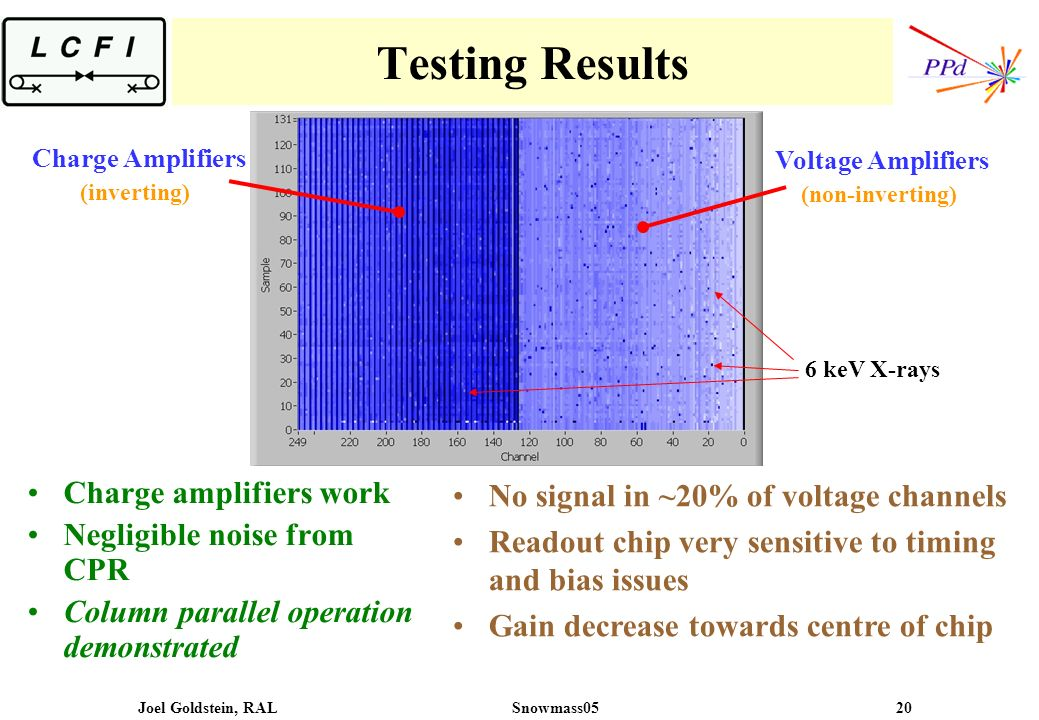 Joel Goldstein, RALSnowmass05 20 Testing Results Charge amplifiers work Negligible noise from CPR Column parallel operation demonstrated No signal in