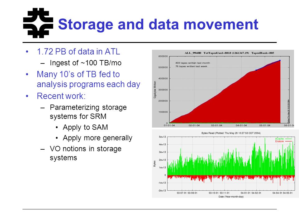 Storage and data movement 1.72 PB of data in ATL –Ingest of ~100 TB/mo Many 10s of TB fed to analysis programs each day Recent work: –Parameterizing storage systems for SRM Apply to SAM Apply more generally –VO notions in storage systems