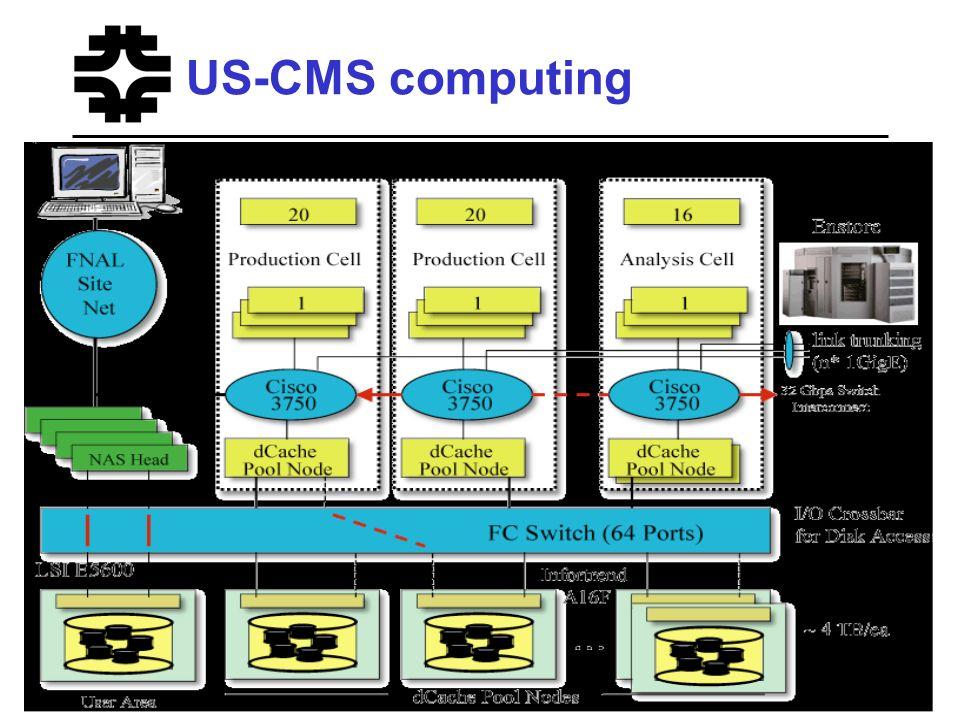 US-CMS computing