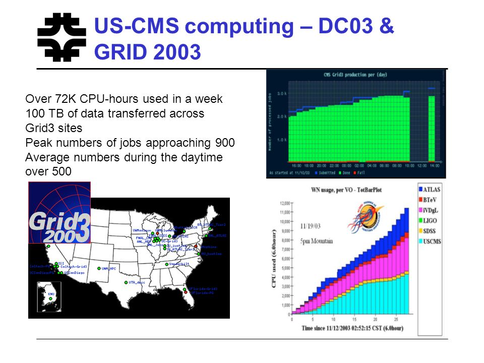 US-CMS computing – DC03 & GRID 2003 Over 72K CPU-hours used in a week 100 TB of data transferred across Grid3 sites Peak numbers of jobs approaching 9