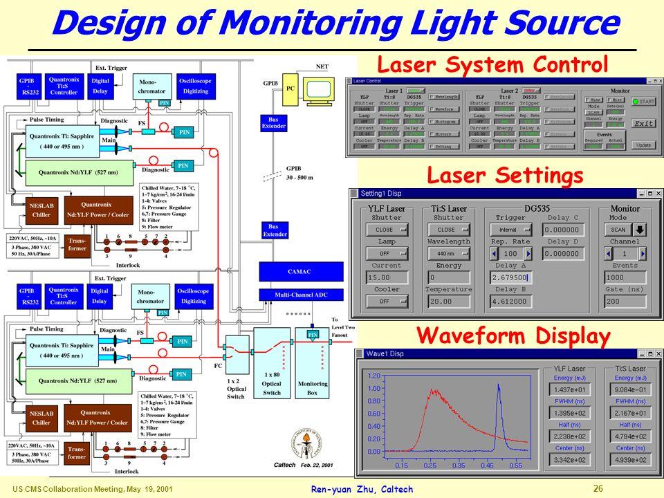 US CMS Collaboration Meeting, May 19, 2001 25 Ren-yuan Zhu, Caltech Monitoring Wavelength Determination d(T) versus d(LY) Sensitivity & Linearity