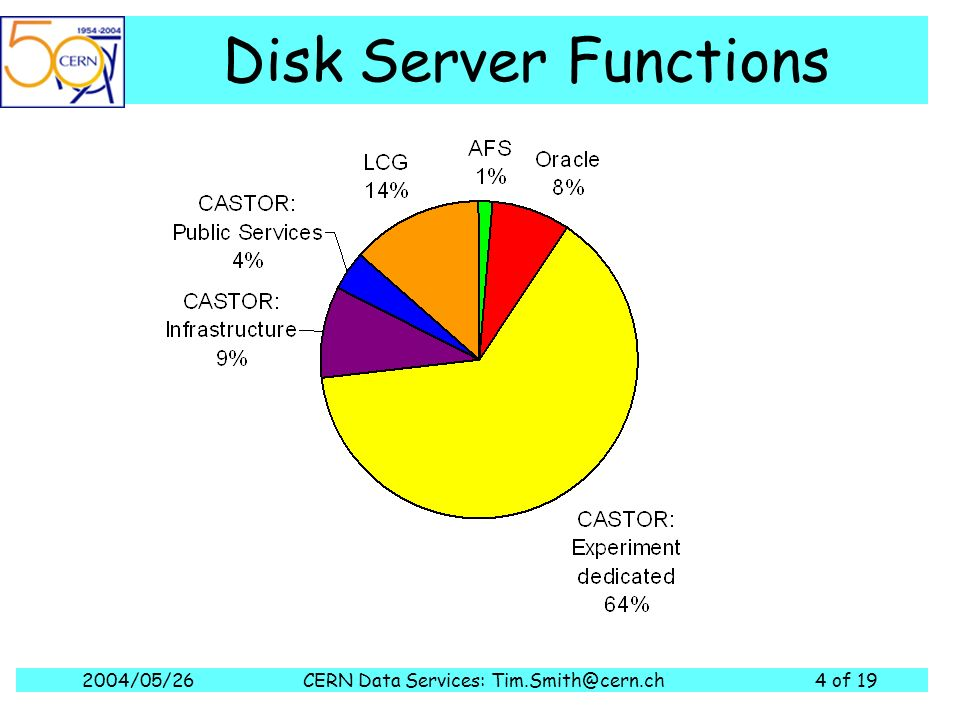 2004/05/26CERN Data Services: of 19 Disk Server Functions