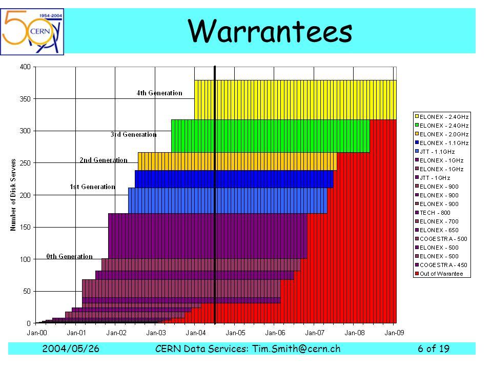 2004/05/26CERN Data Services: Tim.Smith@cern.ch6 of 19 Warrantees