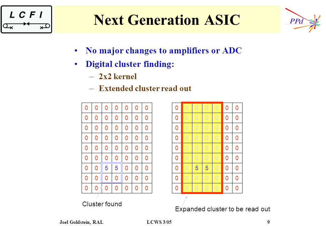 Joel Goldstein, RALLCWS 3/05 9 Next Generation ASIC No major changes to amplifiers or ADC Digital cluster finding: –2x2 kernel –Extended cluster read