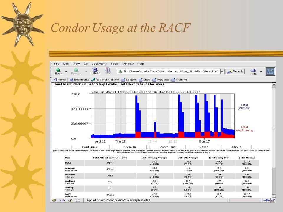 Condor Usage at the RACF