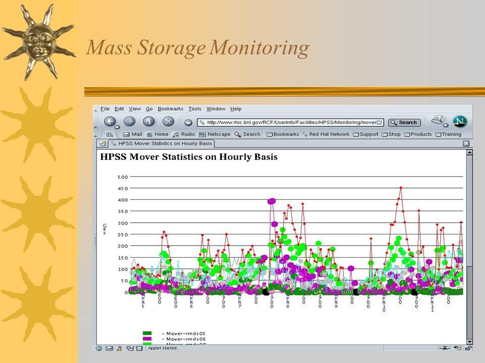 Mass Storage Monitoring