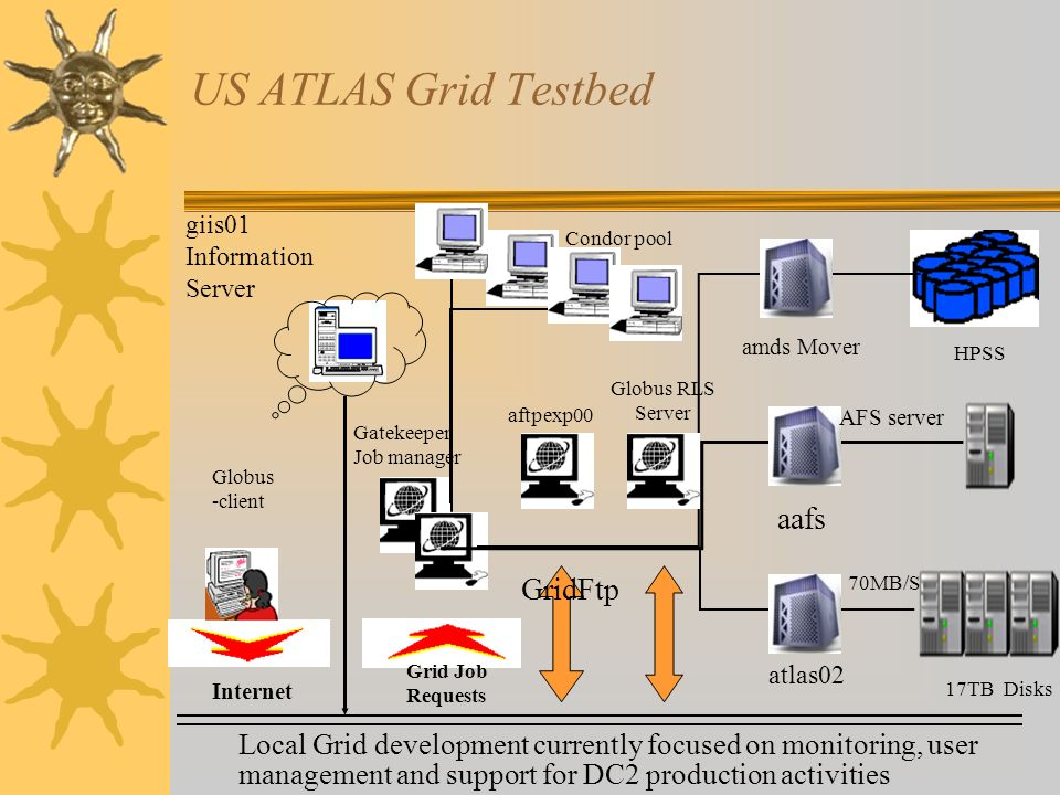 US ATLAS Grid Testbed Internet HPSS Condor pool Gatekeeper Job manager Disks Grid Job Requests Globus -client 17TB 70MB/S atlas02 aafs amds Mover aftpexp00 GridFtp giis01 Information Server AFS server Globus RLS Server Local Grid development currently focused on monitoring, user management and support for DC2 production activities
