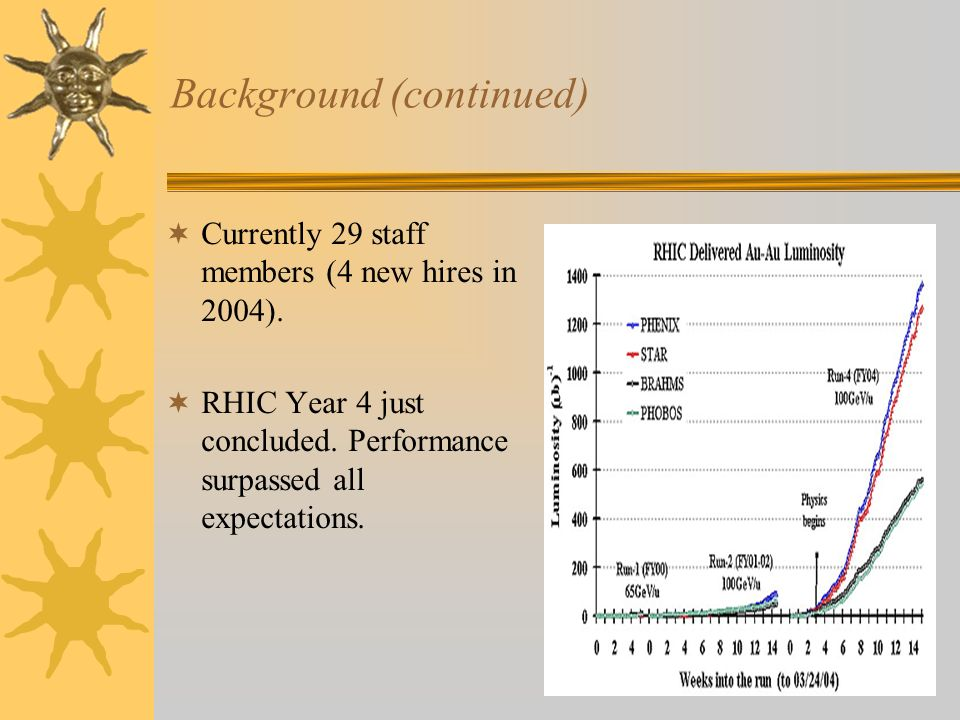 Background (continued) Currently 29 staff members (4 new hires in 2004). RHIC Year 4 just concluded. Performance surpassed all expectations.