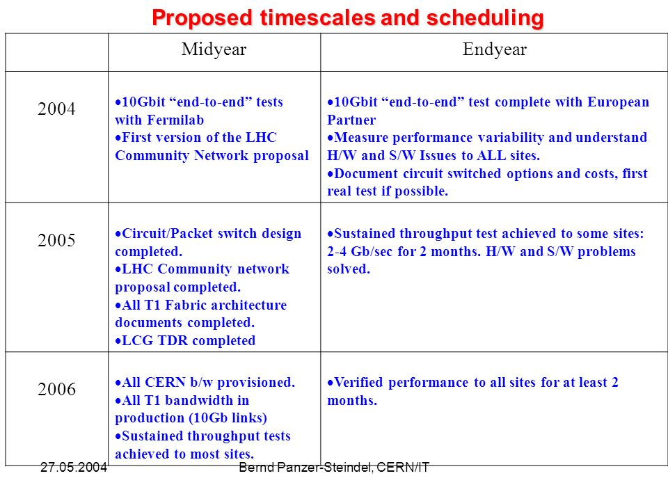 Bernd Panzer-Steindel, CERN/IT Proposed timescales and scheduling MidyearEndyear Gbit end-to-end tests with Fermilab First version of the LHC Community Network proposal 10Gbit end-to-end test complete with European Partner Measure performance variability and understand H/W and S/W Issues to ALL sites.