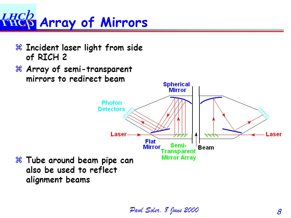 Paul Soler, 8 June 2000 8 Array of Mirrors zIncident laser light from side of RICH 2 zArray of semi-transparent mirrors to redirect beam zTube around beam pipe can also be used to reflect alignment beams